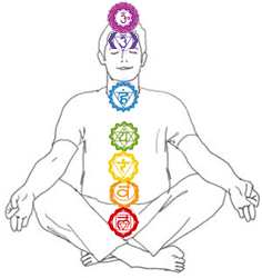Chakra Centers of the Body